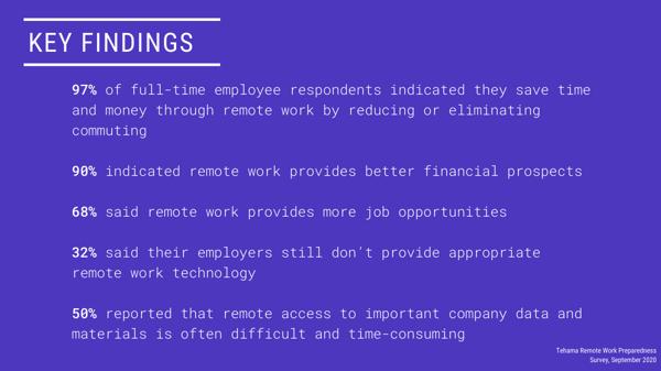 KEY FINDINGS Tehama Remote Work Preparedness Survey (3)